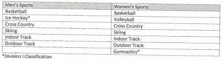 Table of 13 sports currently offered at University of Alaska Anchorage (UAA), prior to its waiver request to the NCAA in November 2016. (photo: screenshot from UAA waiver request)