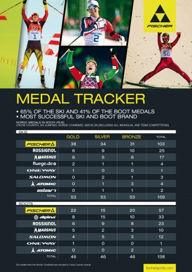Fischer medal tracker