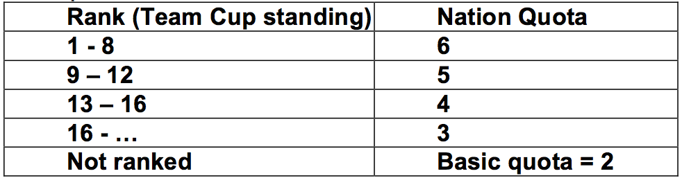 """Basic start quota """"nation quota"""", which is calculated according to the team cup standing in the previous season"""